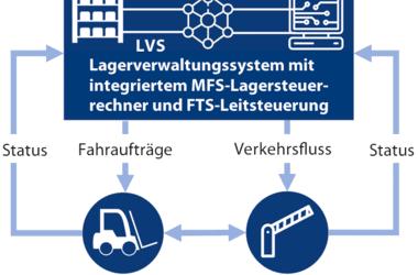 IoT / IIoT in der Logistik und Produktion: Markt für FTF wird weiterhin massiv wachsen